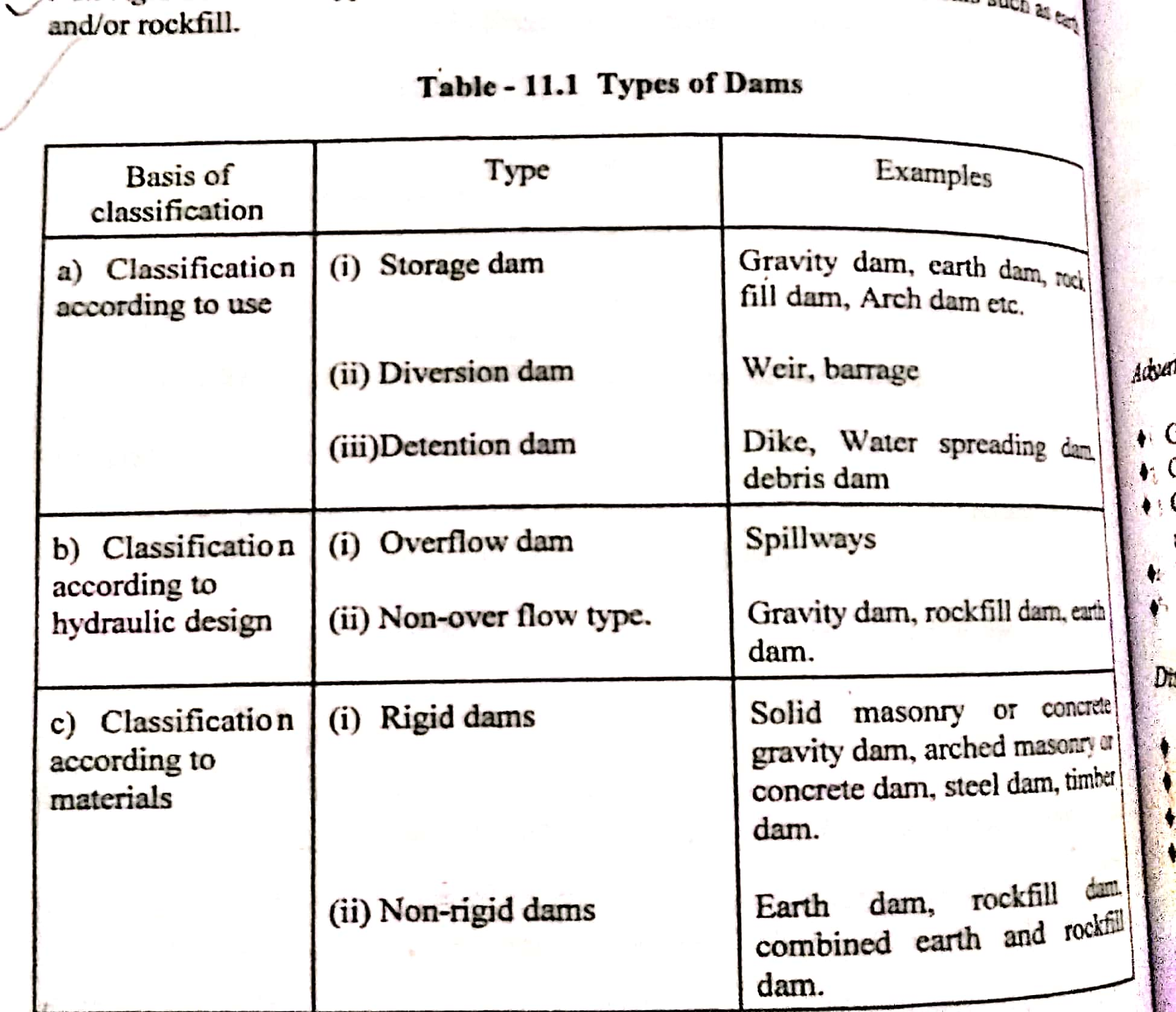 Type of Dams and their properties -New Doc 2019-11-30 20.41.41_74.jpg